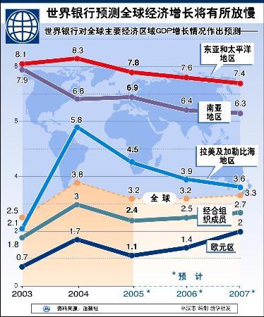 图文:图表:(财经·全球经济预测)世界银行预测全球经济增长将有所放慢