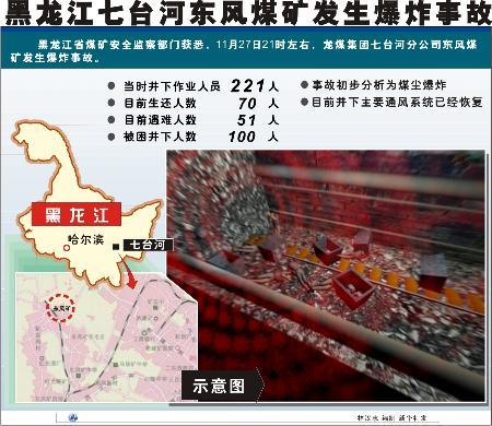 图文:图表:(突发事件)黑龙江七台河东风煤矿发生爆炸事故