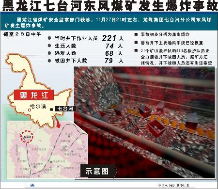 图文:黑龙江七台河东风煤矿发生爆炸事故