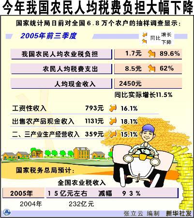 化营商环境举措_举措 农民负担 人均