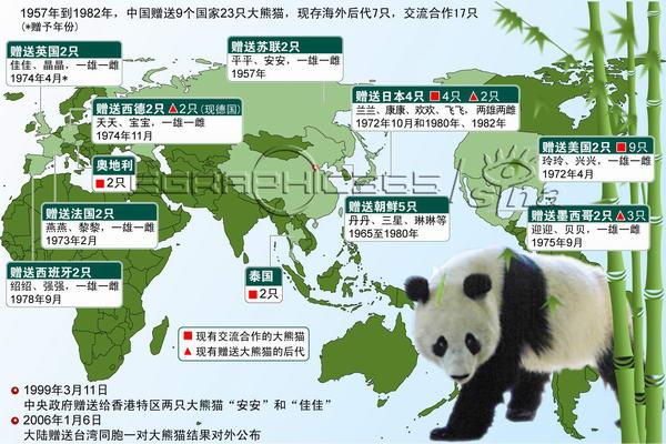 图表:海外大熊猫分布情况