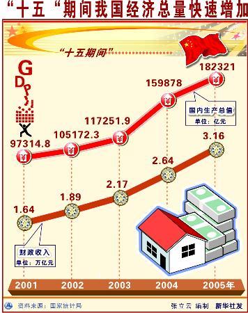 如何增加国家经济总量_2015中国年经济总量