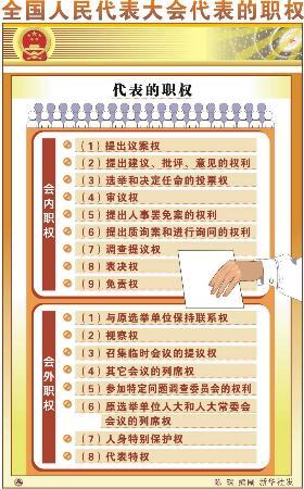 资料图片:全国人民代表大会代表的职权