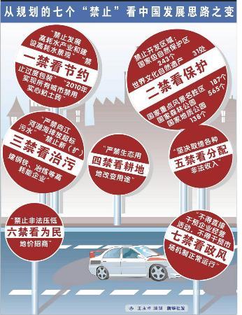 图文:从规划的七个禁止看中国发展思路之变