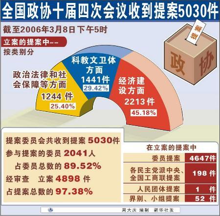 图文:全国政协十届四次会议收到提案5030件