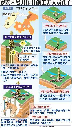 图文:重庆罗家2号井压井施工无人员伤亡