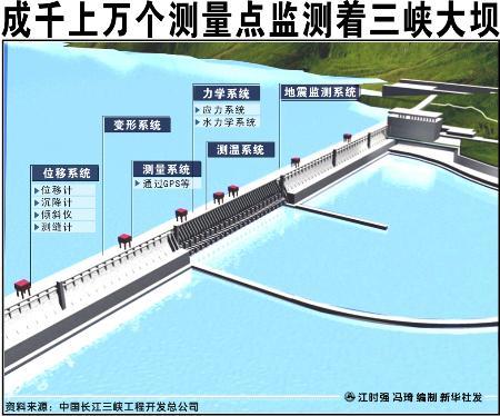 图文:成千上万个测量点监测着三峡大坝