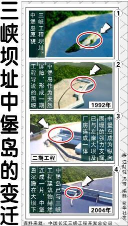 图文:三峡坝址中堡岛的变迁