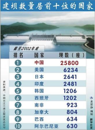 图文:建坝数量居前十位的国家