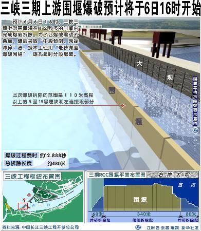 图文:三峡三期上游围堰爆破示意图