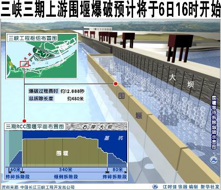 图文:三峡三期围堰爆破预计6日16时开始