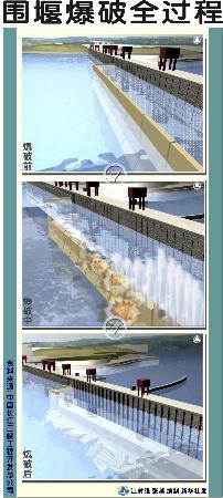 图文:围堰爆破全过程
