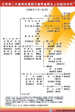 图文:第2方面军同第4方面军会师北上组织序列