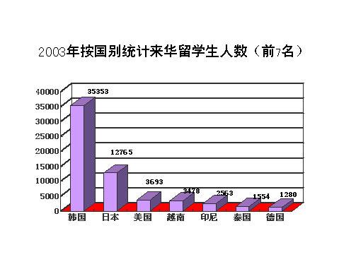 去年我国接受175个国家来华留学生共7.8万人