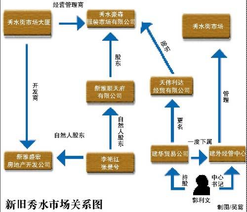"""新京报:北京""""秀水""""之争后的利益谜局(图)"""