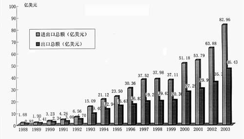 世界粮食日_乐山市人均粮食消费量