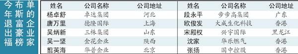 荣智健、黄光裕、陈天桥分列福布斯富豪榜前三位(图)