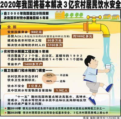 我国农村饮用水符合卫生准则仅为66 34 的农村人口饮水不安全