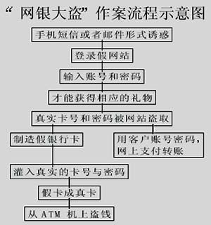 破案步骤流程图