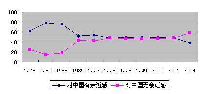 学者认为2005年中日政治关系不容乐观(组图)