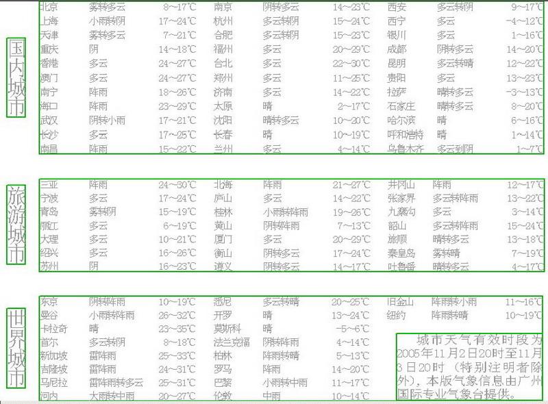 广州三日天气(组图)