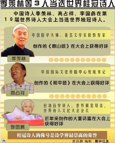 国际汉语诗协成立季羡林当选世界桂冠诗人(组图)