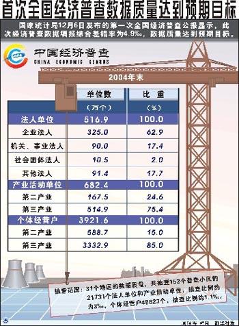 2019经济普查数据_上海第三次经济普查数据公布
