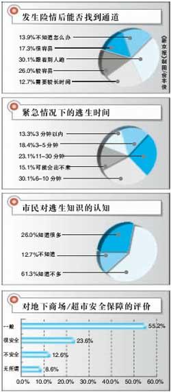 北京地下商场安全成心腹之患委员拟提案推动解决