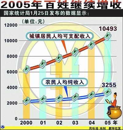 我国经济增长总量为什么增加_我国经济总量照片