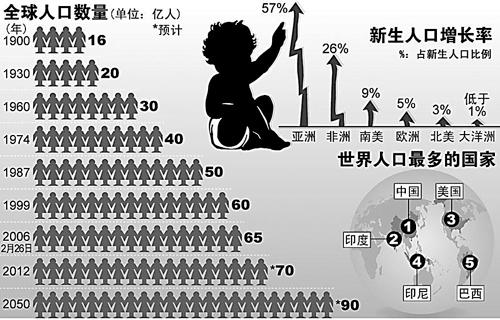 全球人口增长预测示意图.-65亿人口考验世界