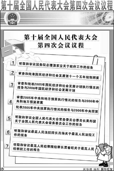 今年年度政府工作报告与十一五规划纲要合并报告