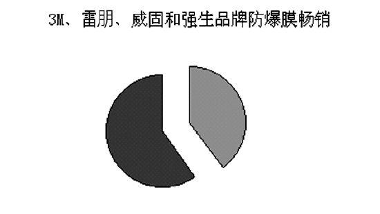 """汽车防爆膜""""暴利""""几何占美容店利润半壁江山"""