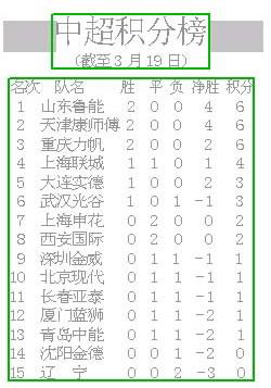 中超积分榜(图)