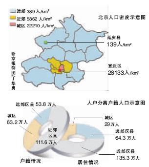 北京1 人口调查完成 宣武人口密度超延庆200倍