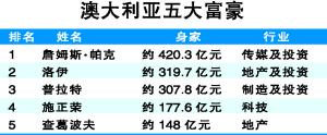 澳洲富人榜华裔施正荣排第四