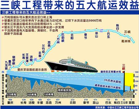 长江三峡建成世界最大水坝质量优良安全可靠