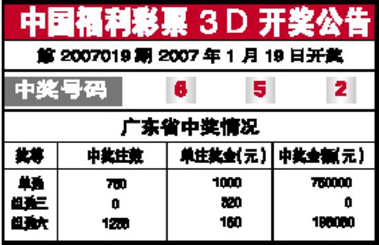中国福利彩票3D开奖公告