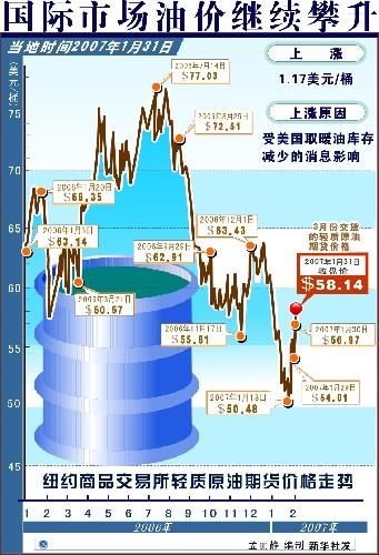 国际市场油价继续攀升