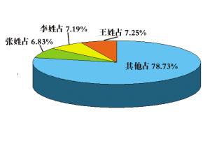 2019百家姓人口数量_2010年 百家姓 排名及人数比例