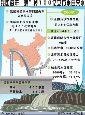"""图文:图表:(社会广角)我国每年""""漏""""掉100亿立方米自来水"""
