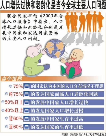 人口问题图片_当代中国人口问题
