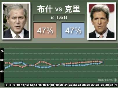 路透社选情:布什克里支持率持平美大选白热化