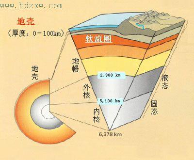 地壳的结构分层图