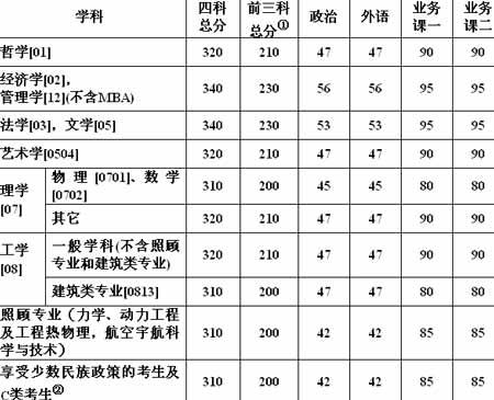 哈尔滨工业大学2006年考研复试分数线公布