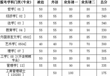 华南理工大学2006年考研复试基本分数线公布