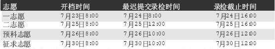 河南高招六批录取时间敲定7月9日开始