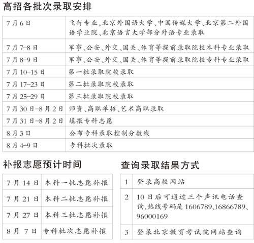 北大人大7日开始录取考生8日可收到录取通知