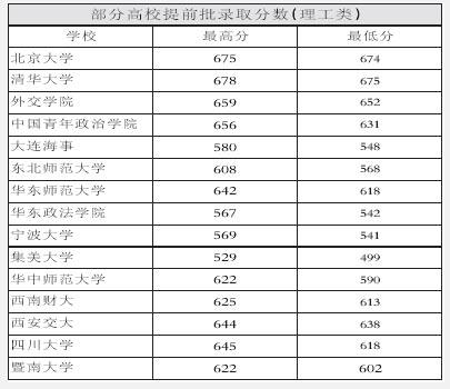 重庆部分高校提前批录取分数清华居榜首(图表)