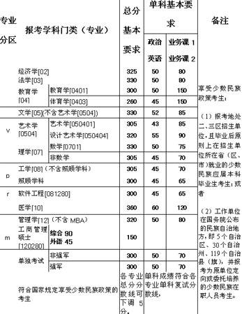 07西北工大硕士生入学考试考生复试基本要求