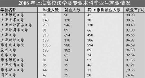 06上海高校上海地区法学类专业录取分数排行